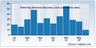 referring domains of temp-mail.io