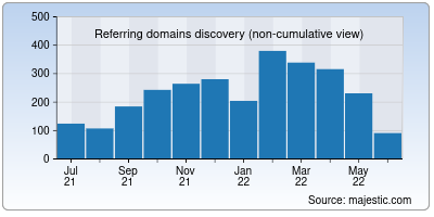 referring domains of temp-mail.org