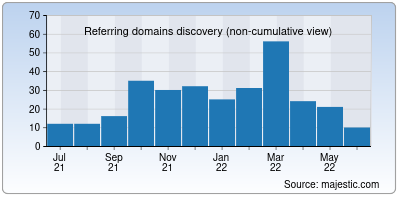 referring domains of templ.io
