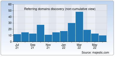 referring domains of tempmail.net