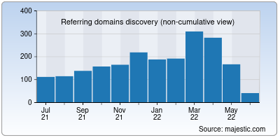 referring domains of testmy.net