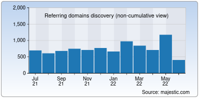 referring domains of tether.to