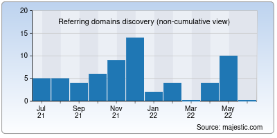 referring domains of tgbhyd.in