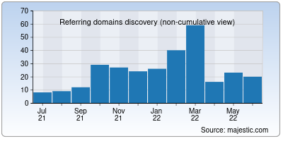 referring domains of that.us