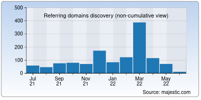 referring domains of thatquiz.org