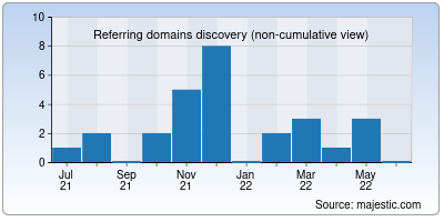 referring domains of thea-valdoise-public.org