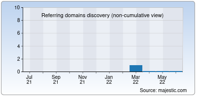 referring domains of thearcadians.net