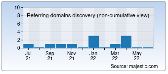 Majestic Referring Domains Discovery Chart for theashwagner.com