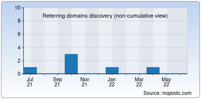 referring domains of thedailyapp.co