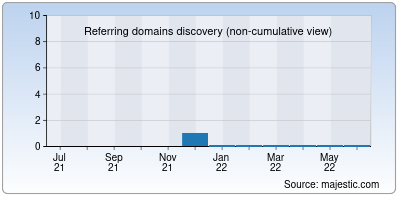 referring domains of theedge.in