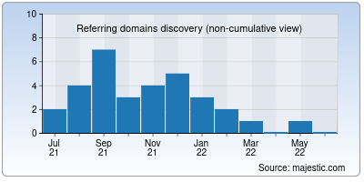 referring domains of thefirstmile.io