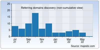 referring domains of theglitch.in