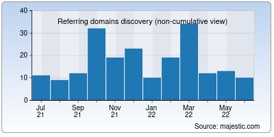 referring domains of thehp.in