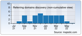Majestic Referring Domains Discovery Chart for thelipstick.net
