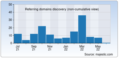 referring domains of thememyparty.in