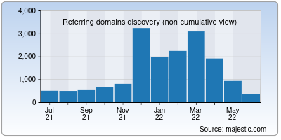referring domains of themoviedb.org