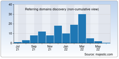 referring domains of thenextseo.co.in
