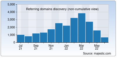 referring domains of theprint.in