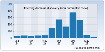 referring domains of thepublic.in