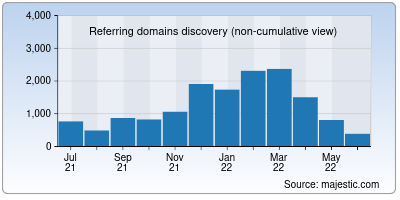 referring domains of theweek.in