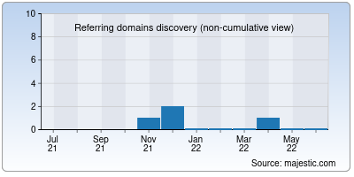 referring domains of thewriterscafe.in