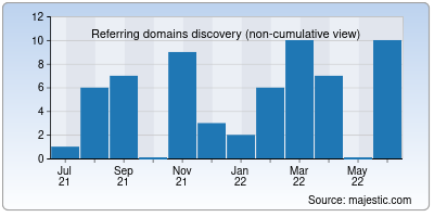 referring domains of thillaimatrimony.org