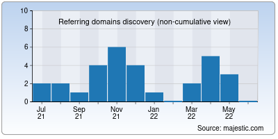 referring domains of tikitrackers.org
