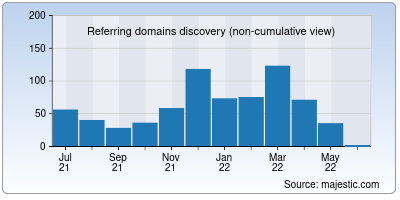 referring domains of tikona.in