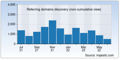 referring domains of tiny.cc