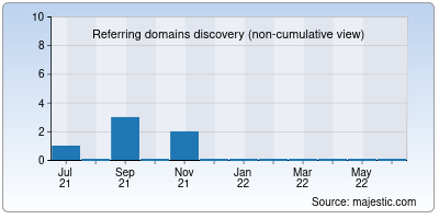 referring domains of tinylog.co