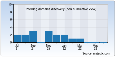 referring domains of tinystore.app