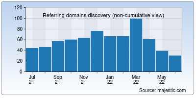 referring domains of tmb.in
