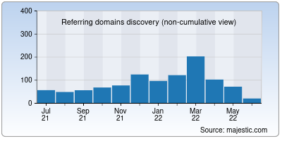 referring domains of tollywood.net