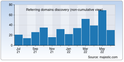 referring domains of tooter.in