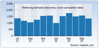 referring domains of torproject.org