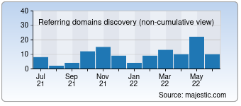 Majestic Referring Domains Discovery Chart for torrentproject.se