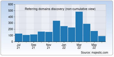 referring domains of tpt.org