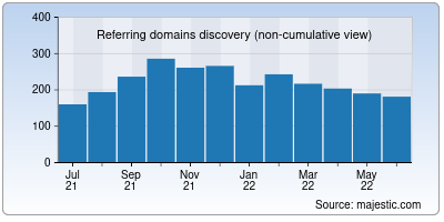 referring domains of tracemyip.org