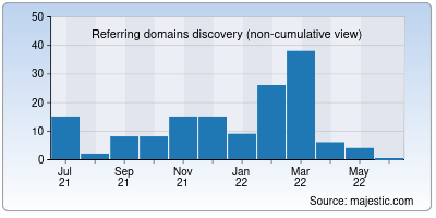 referring domains of traff.co