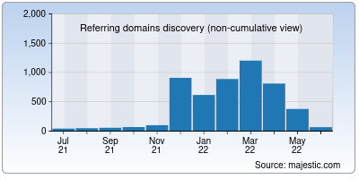 referring domains of transfermarkt.co.in