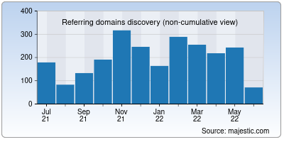 referring domains of trees.org