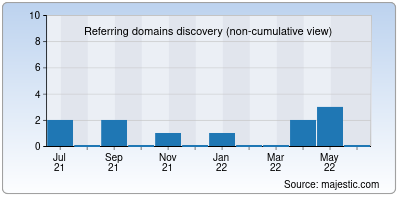 referring domains of treman.in