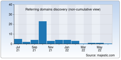 referring domains of tres.in