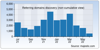 referring domains of tripadvisor.in