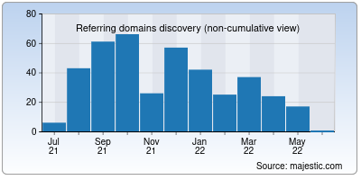 referring domains of truereview.co