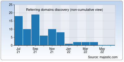referring domains of truewebsolutions.in