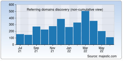 referring domains of turbobit.net
