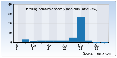referring domains of type7.in