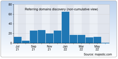 referring domains of ubgb.in