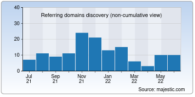 referring domains of ucnews.in